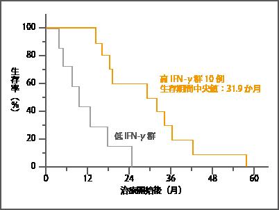 千葉大学臨床試験(進行・再発非小細胞肺がん・生存率)