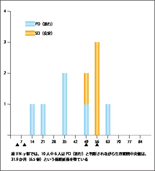 生存期間長期延長例におけるRECIST判定(NKT細胞標的がん治療後INF-ɤ産生が最大となる時点の分布)